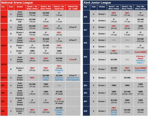 League Summary Table 2018-12